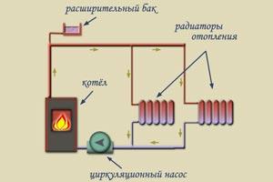 Схема циркуляции насос