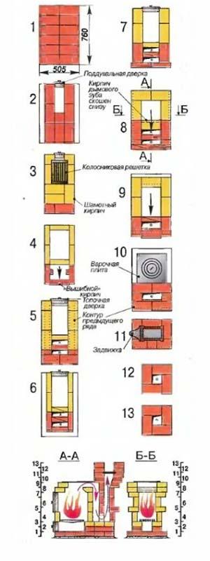 Схема простой порядовки печи голландки