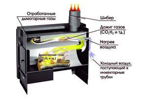 Самостоятельное изготовление газогенераторной печи